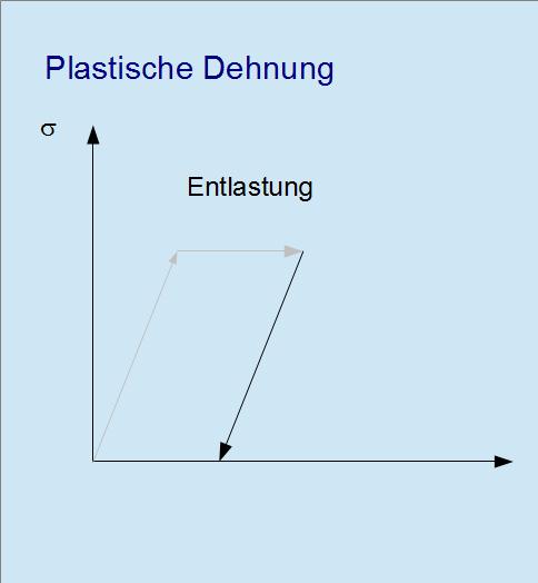 Plastische Dehnung