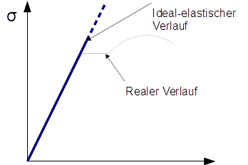 Ideal-elastisches Materialverhalten