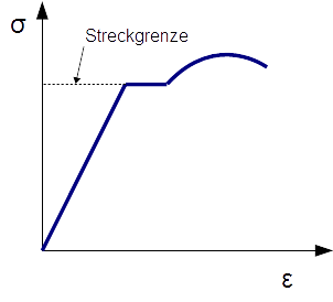Steckgrenze